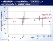 Monopson na internetowym rynku pracy