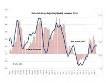 BIEC: rosnące koszty mogą podnieść inflację
