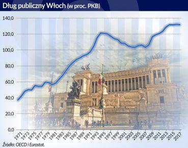 Wlochy_dlug publiczny_procent PKB_1970_2017_otwarcie