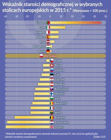 Wskaznik starosci ekonomicznej_Europa_stolice_2015_oko
