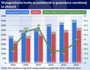 Wynagrodzenia_brutto_Polska_pazdziernik_2006-2016_otwarcie
