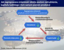 Stabilizacja gospodarki realnej zwiększa średni poziom produkcji