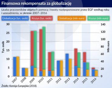 Europejski Fundusz Dostosowania do Globalizacji w nowej odsłonie