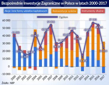 BIZ w Polsce 2000-2017_otwarcie