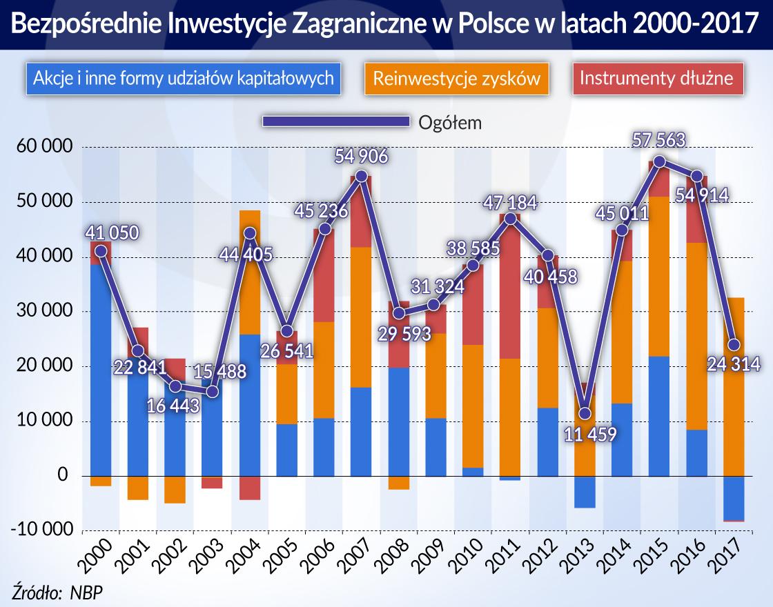 Mniej inwestycji bezpośrednich w Polsce to efekt zmian strukturalnych