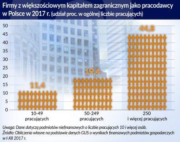 BIZ_Firmy z kapitalem zagranicznym jako pracodawcy_Polska_2017_otwarcie