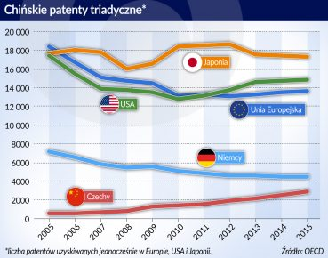 Chiny Patenty_otwarcie