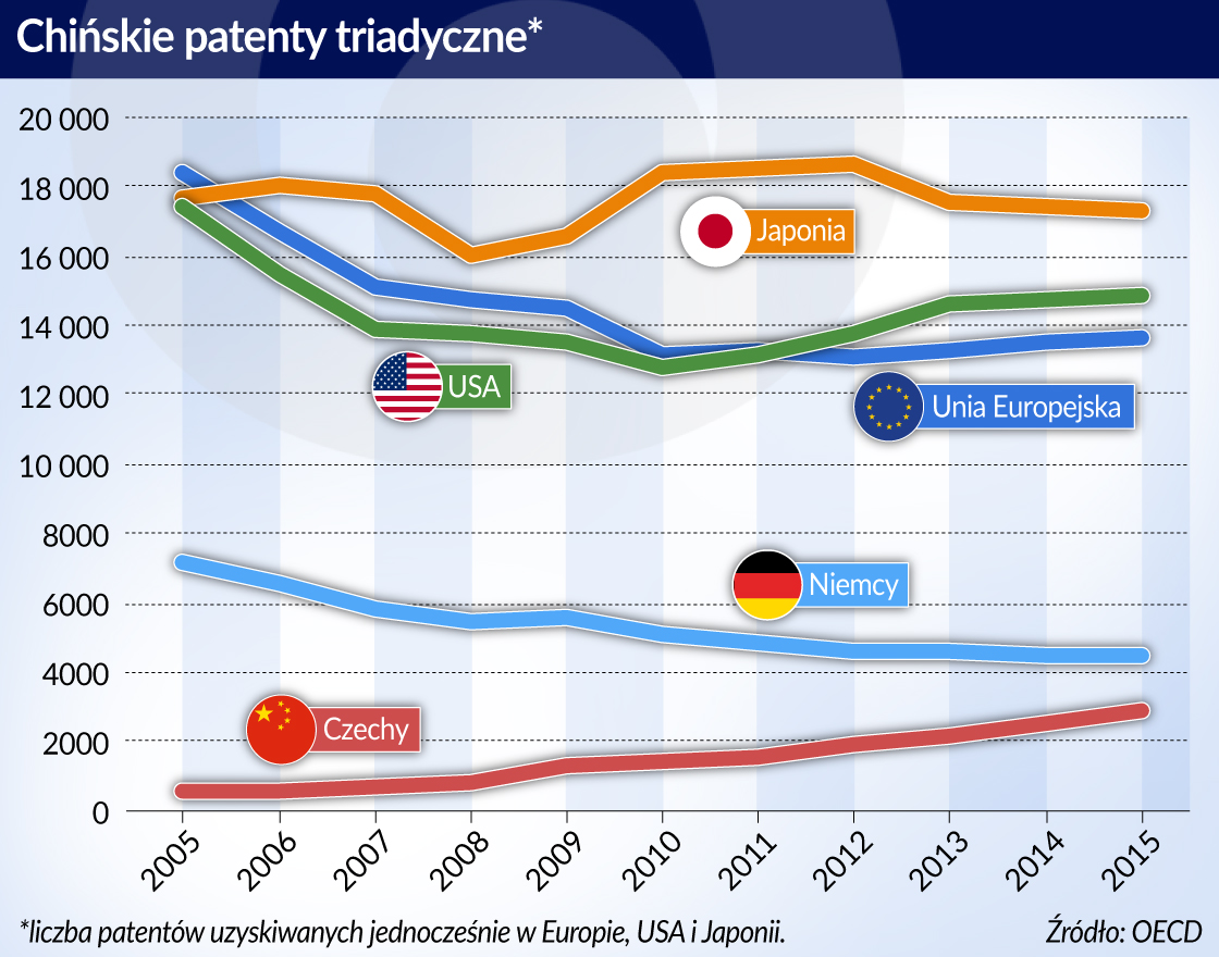 Cios w ZTE może wzmocnić chińską innowacyjność