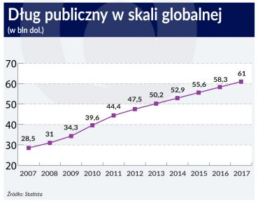 Dlug_publiczny_w skali globalnej_2007_2017_otwarcie