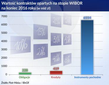 EONIA_wartosc kontraktow_WIBOR_2016_otwarcie