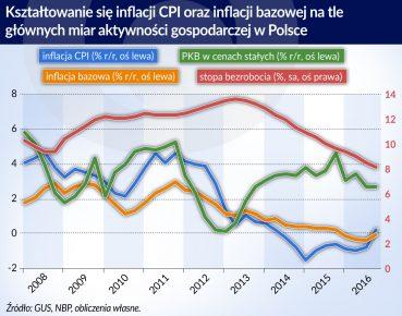 Inflacja CPI w Polsce_otwarcie