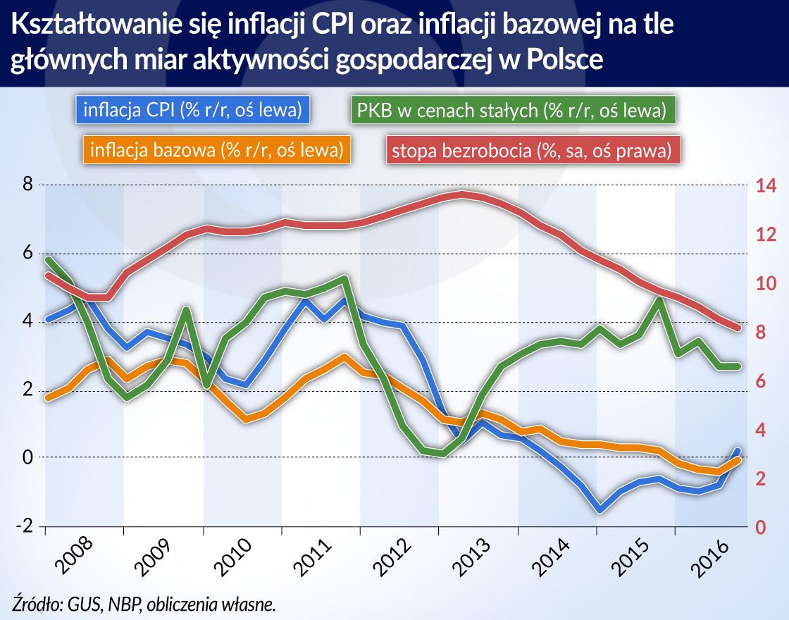 Przyczyny niskiej inflacji w Polsce