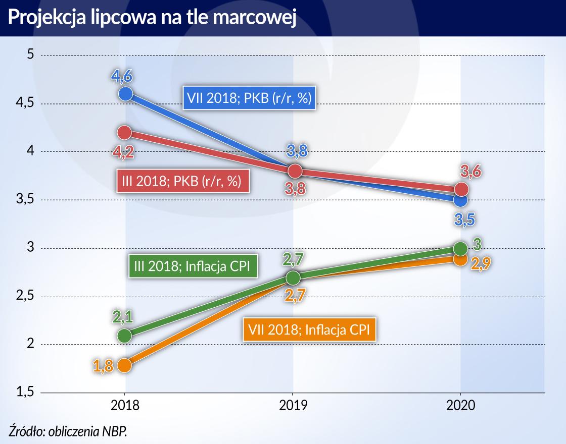 Inflacja_projekcja licpcowa _otwarcie