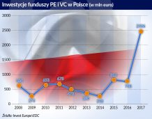 Przejęcia w Polsce nakręciły wartość inwestycji funduszy w regionie