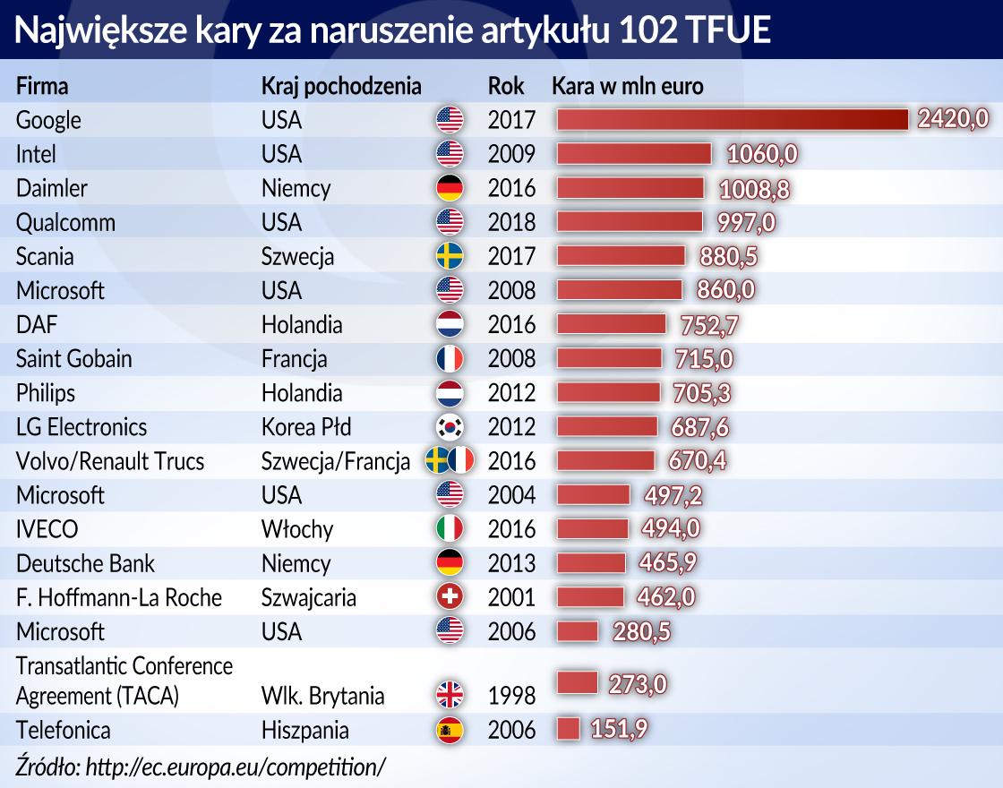 Unijna biurokracja a wolny rynek