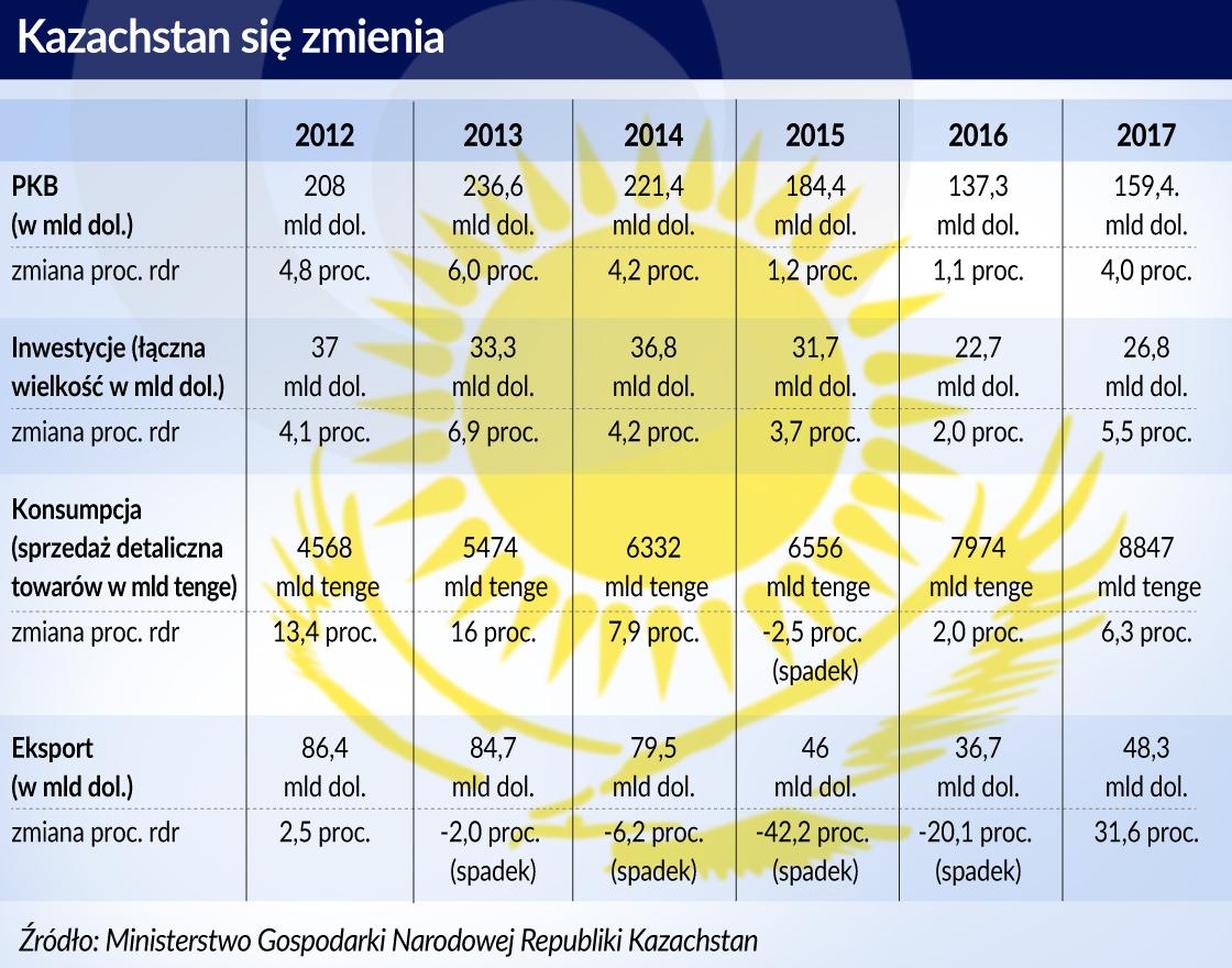Kazachstan na progu rewolucji technologicznej