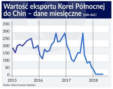 Korea Pln eksport do Chin_otwarcie