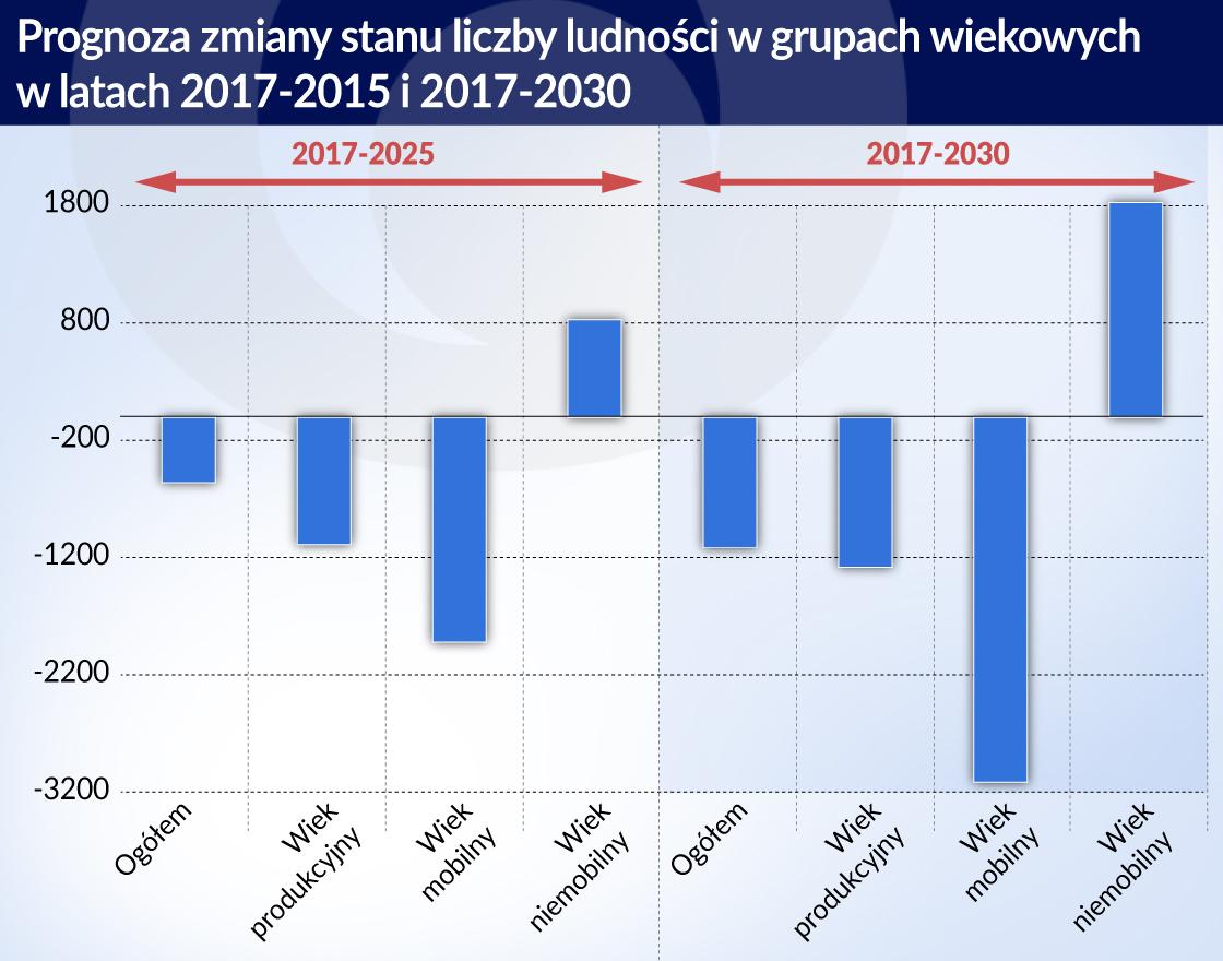 Czynniki strukturalne osłabiają perspektywy polskiej gospodarki