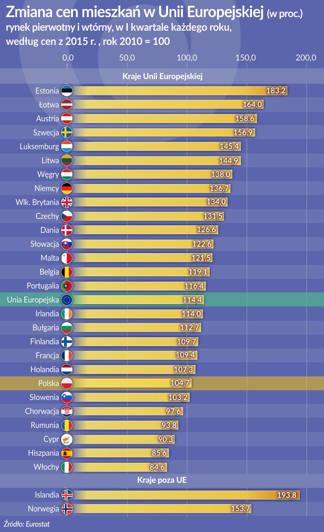 OKO_Ceny mieszkan_zmiana_UE