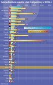 Oko na gospodarkę: Coraz więcej euro z hektara
