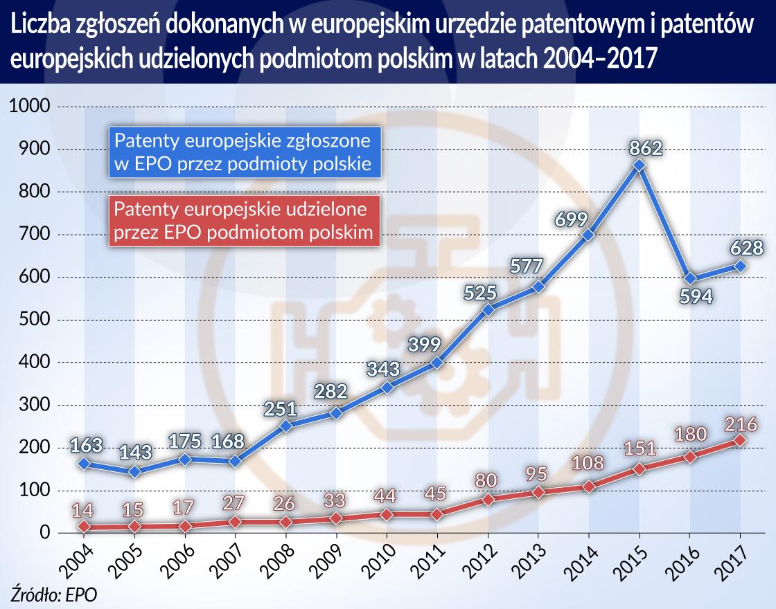 Patenty_liczba zgloszen_Europa_otwarcie