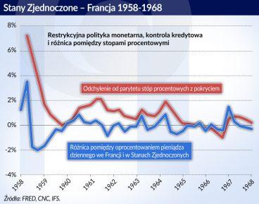 Polityka monetarna USA Francja_otwarcie
