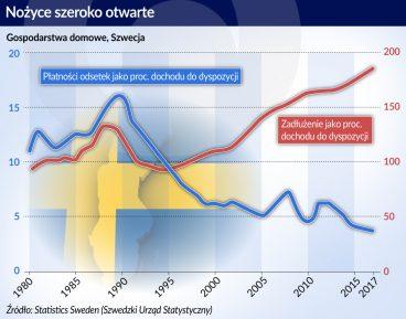 Szwecja zadluzenie gospodarstw domowych_otwarcie