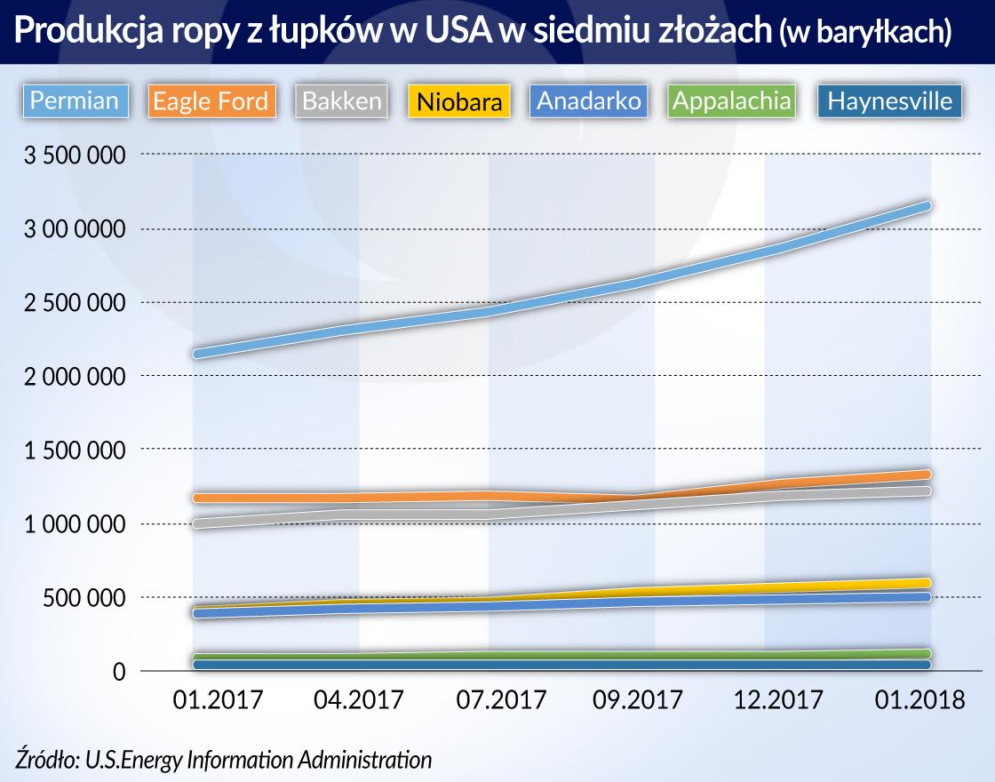 USA_Produkcja ropy z lupkow_otwarcie