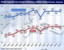 Obniża się zagraniczna, a rośnie polska wartość dodana w eksporcie