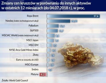 Zloto ceny kruszcow_otwarcie