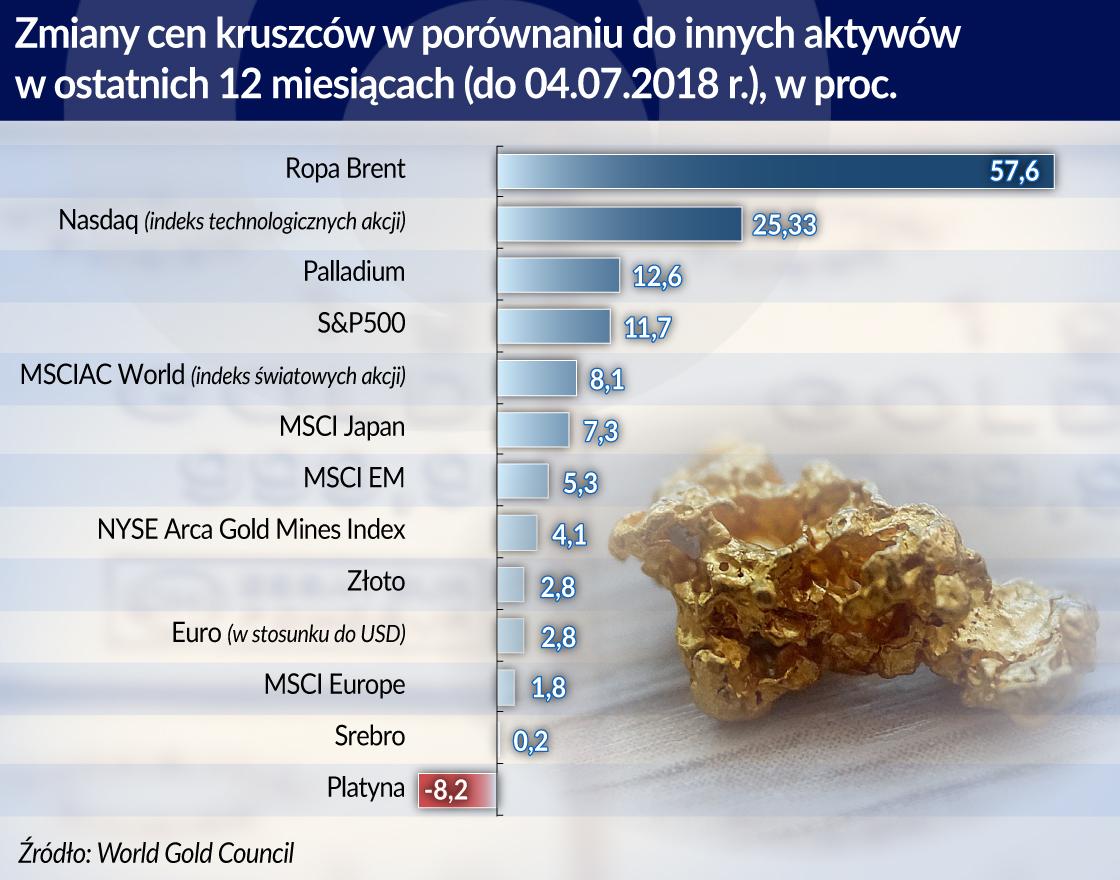 Oczekiwanie na hossę na rynku złota to oczekiwanie na kryzys