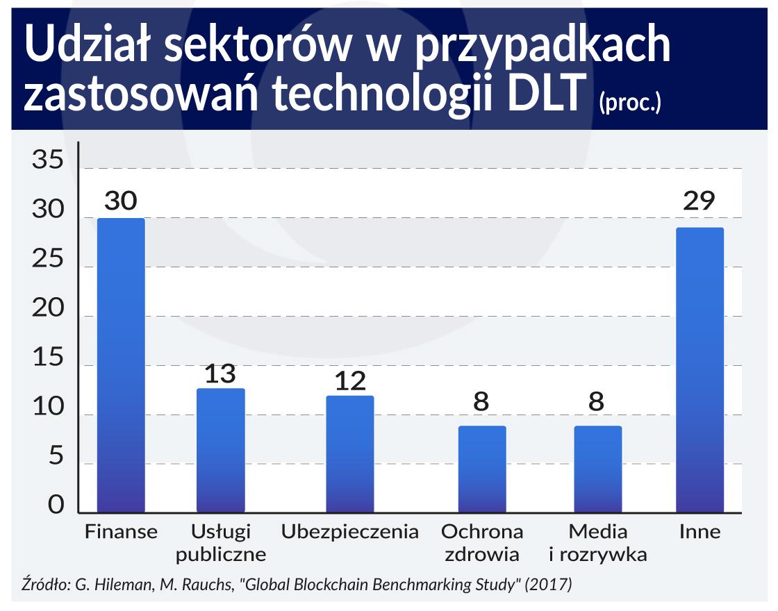 blockchain DLT_udzial sektorow_2017