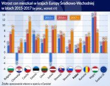 Ceny nieruchomości na Węgrzech wciąż rosną szybko