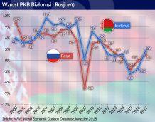 Powolne, ale realne zmiany gospodarki białoruskiej