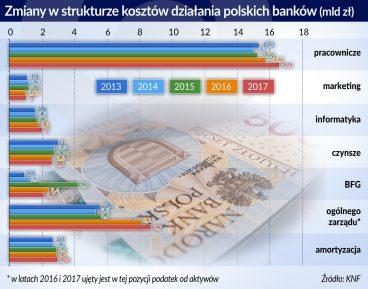 Banki zaczynają uginać się pod presją kosztów