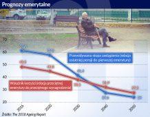 Skutki starzenia się społeczeństwa poniosą emeryci