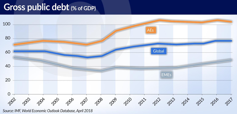 KABZA Gospodarcze pole manewru jest węższe niż przed globalnym kryzysem jamnik