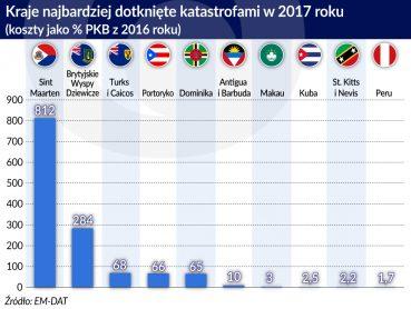 Katastrofy naturalne_kraje najbardziej dotkniete_2017_koszty_srodek