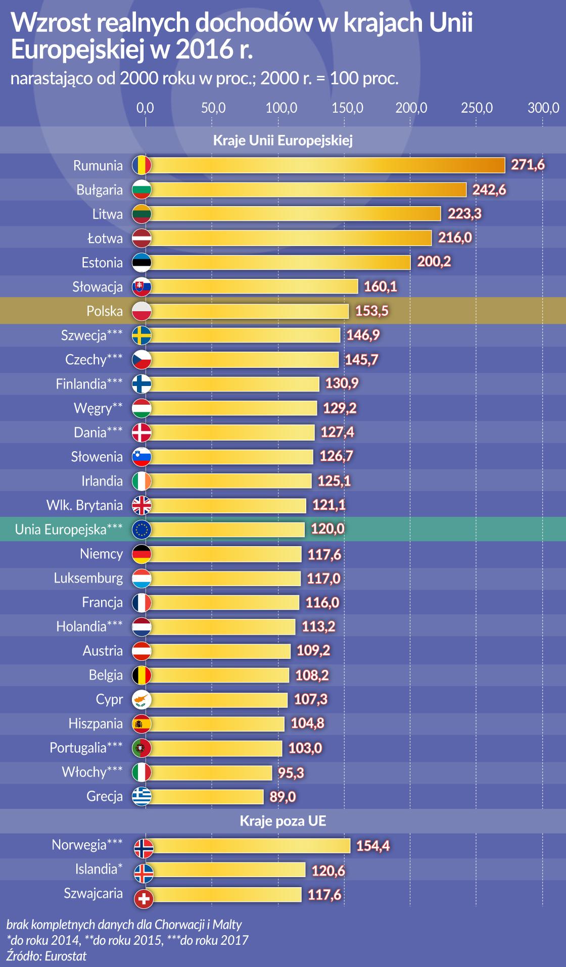 OKO_dchody realne_UE