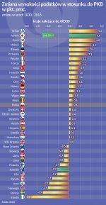U bogatych podatki spadają, u biednych wzrastają