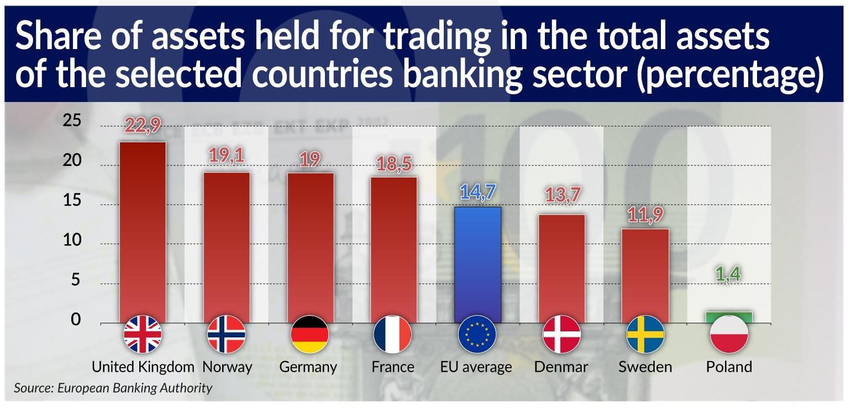 RAMOTOWSKI Wzrosła presja ryzyka rynkowego na europejskie banki jamnik
