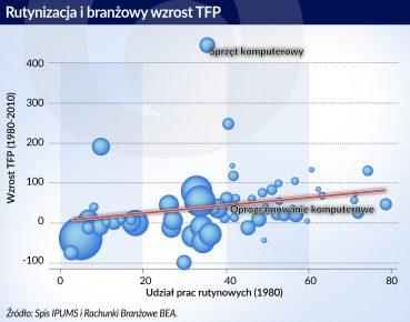 Rutynizacja i wzrost TFP_otwarcie