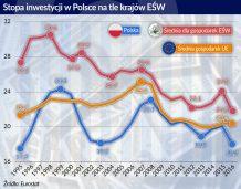 Długookresowe spojrzenie na stopę inwestycji w Polsce