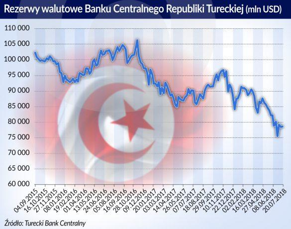 Turcja_rezerwy walutowe_USD_2015_2018_otwarcie