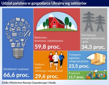 Ukraina_prywatyzacja_udzial panstwa w gospodarce_otwarcie