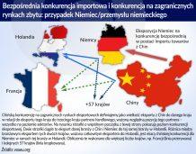 Import z Chin obniżył zatrudnienie w krajach OECD