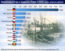 Początki handlu zagranicznego w II Rzeczypospolitej: Węgiel zamiast tkanin