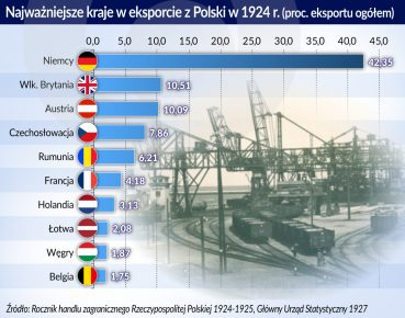Eksport_Polska_1924_najwazniejsze kraje_otwarcie
