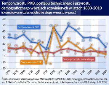Innowacyjna gospodarka_tempo wzrostu PKB_postep techniczny_przyrost demograficzny_1880_2010_otwarcie
