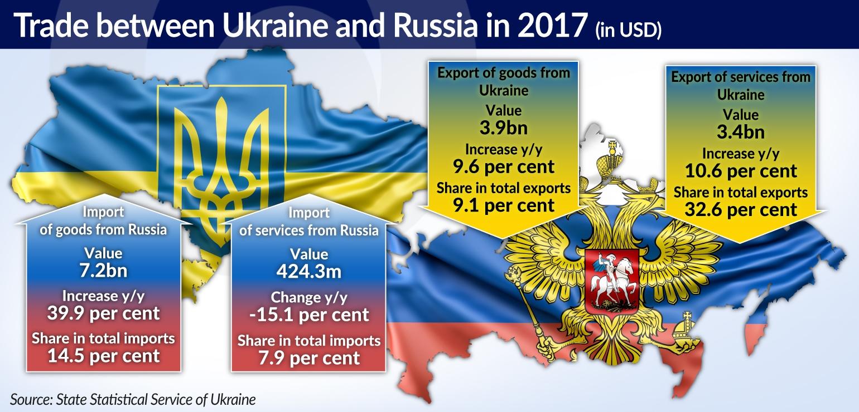KOZAK Rosja pozostaje głównym partnerem biznesowym Ukrainy JAMNIK